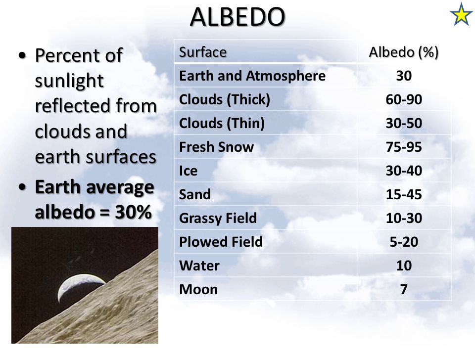 ALBEDO Percent of sunlight reflected from clouds and earth surfaces