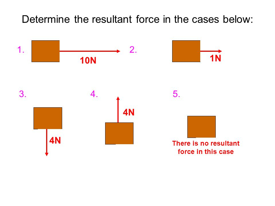 Determine the resultant force in the cases below: