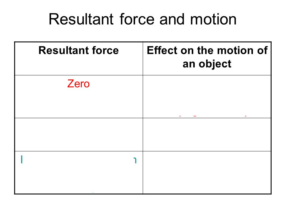Resultant force and motion