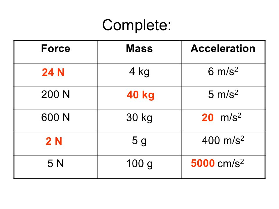Answers Complete: Force Mass Acceleration 24 N 4 kg 6 m/s2 200 N 40 kg