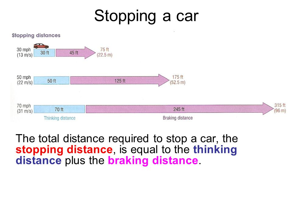 Stopping a car The total distance required to stop a car, the stopping distance, is equal to the thinking distance plus the braking distance.