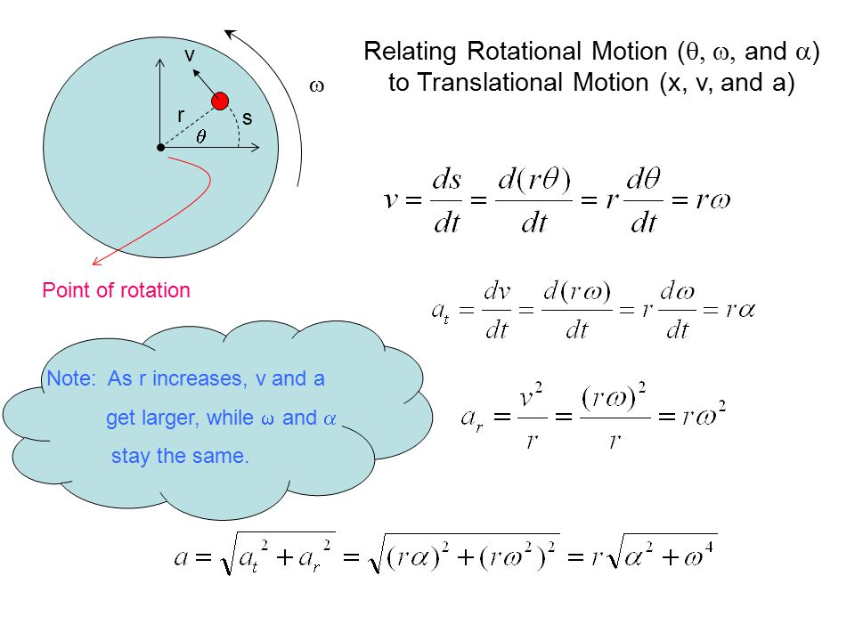 w r. s. q. v. Relating Rotational Motion (q, w, and a) to Translational Motion (x, v, and a) Point of rotation.