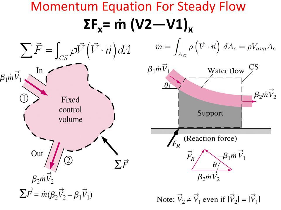 Momentum Equation For Steady Flow ΣFx= ṁ (V2—V1)x