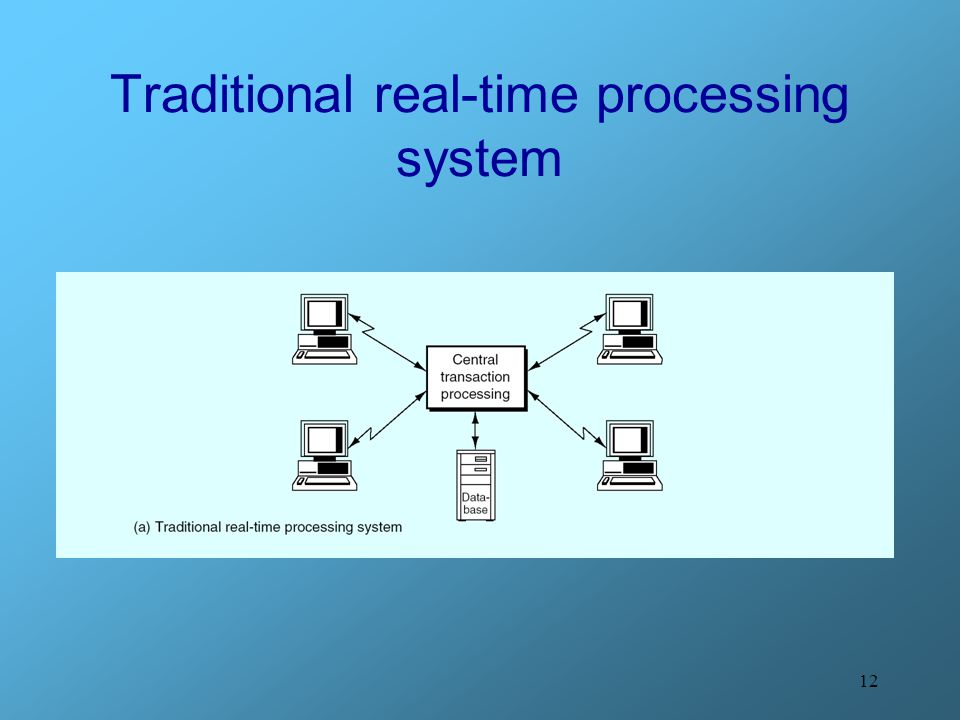 Traditional real-time processing system