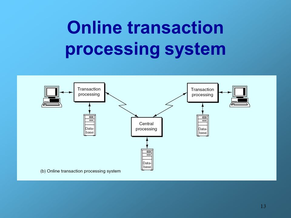 Difference Between Real Time Processing & Batch Processing