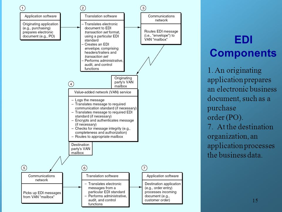 EDI Components 1. An originating application prepares an electronic business document, such as a purchase.