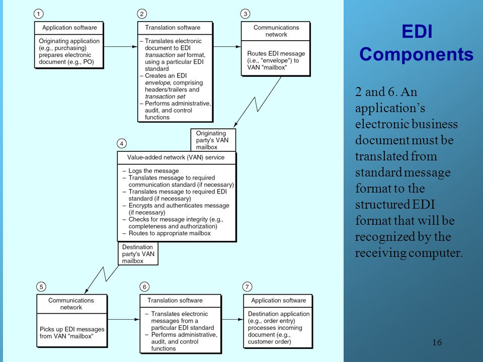 EDI Components 2 and 6. An application's electronic business document must be translated from standard message format to the structured EDI.