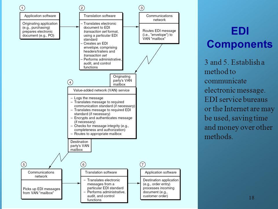 EDI Components