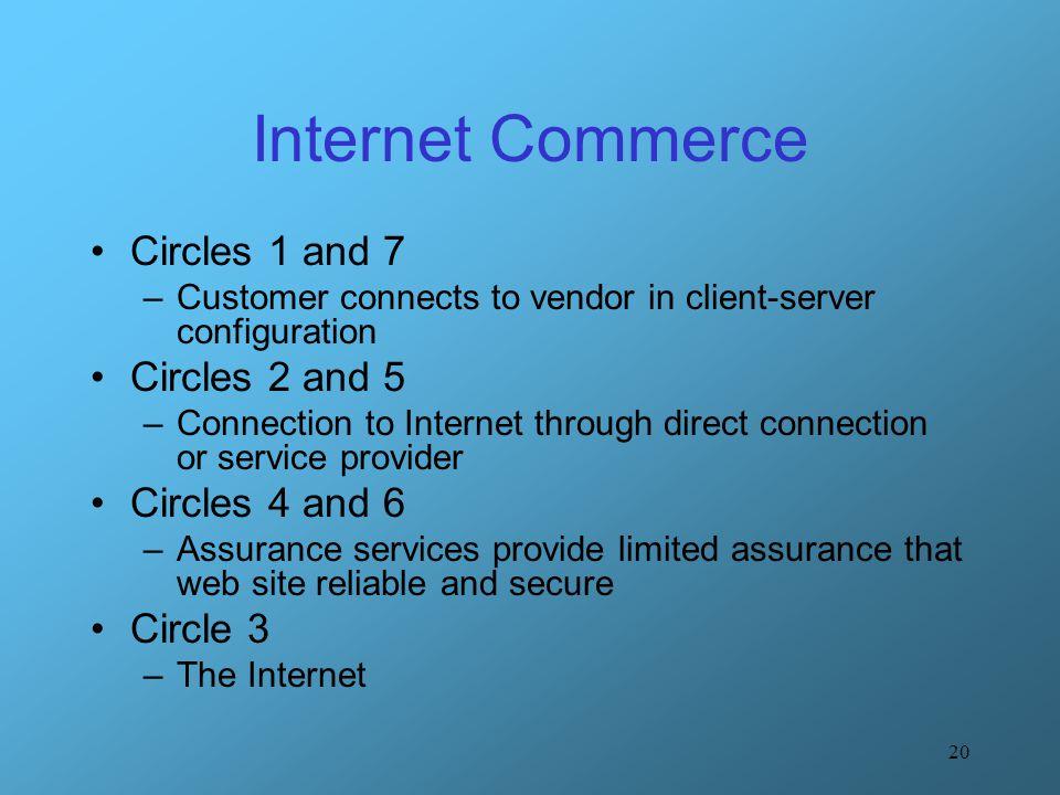 Internet Commerce Circles 1 and 7 Circles 2 and 5 Circles 4 and 6