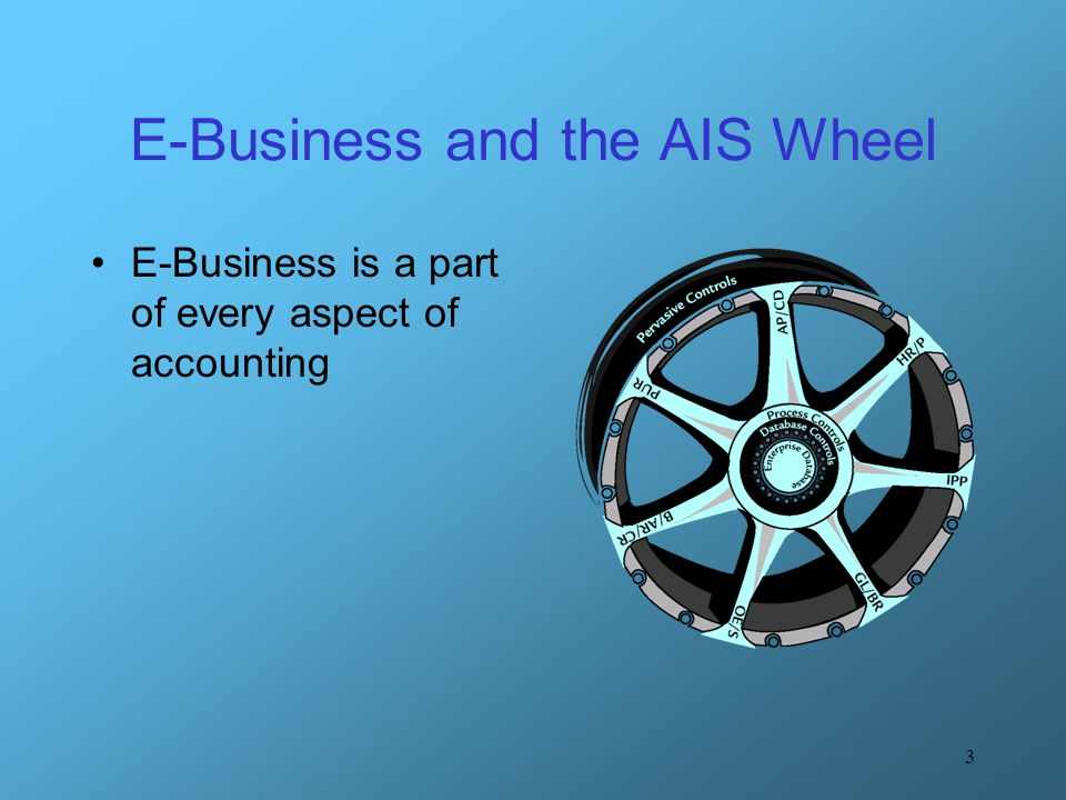 E-Business and the AIS Wheel