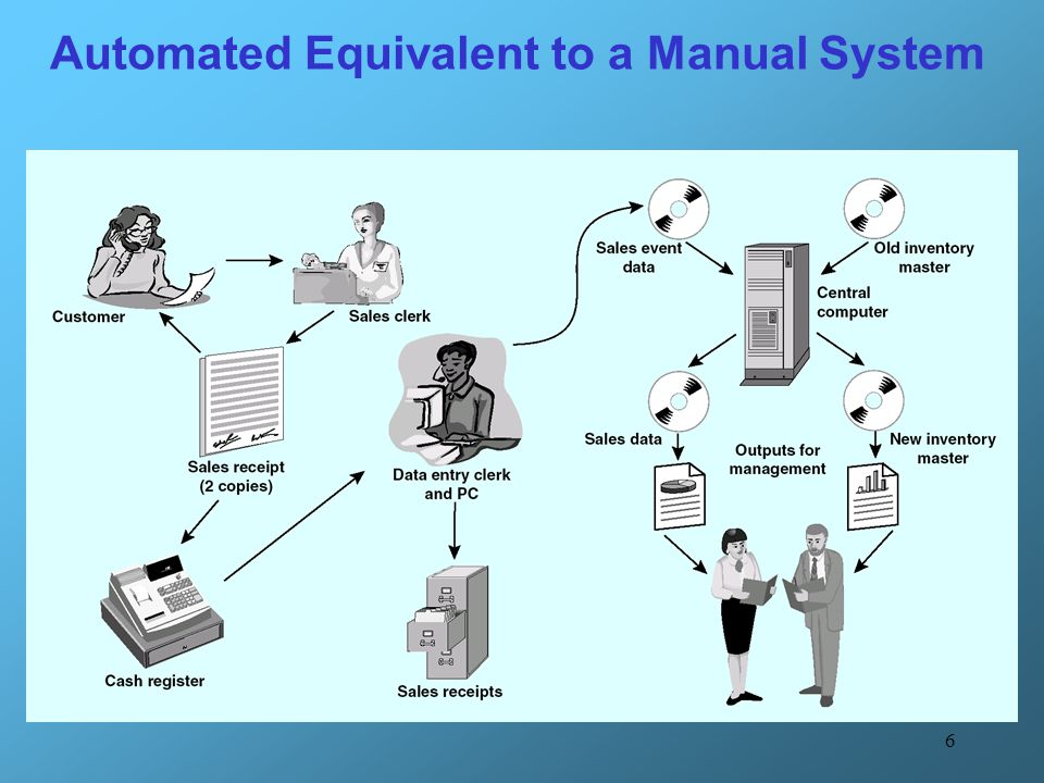 Automated Equivalent to a Manual System