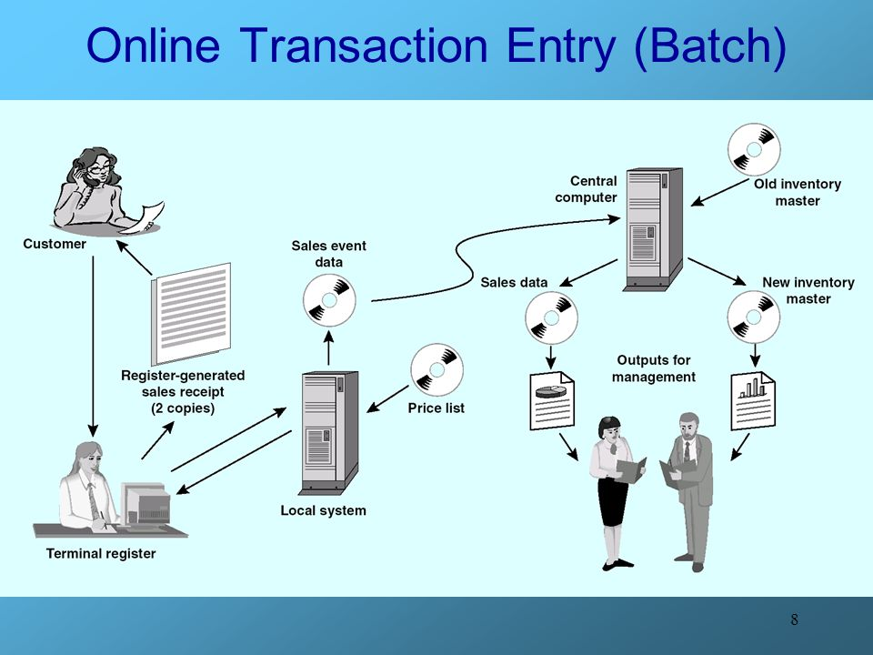 Online Transaction Entry (Batch)