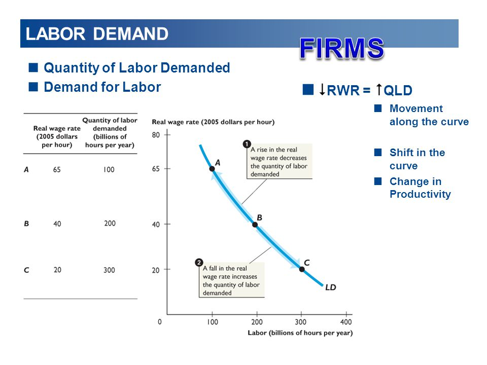 FIRMS LABOR DEMAND $RWR = #QLD Quantity of Labor Demanded
