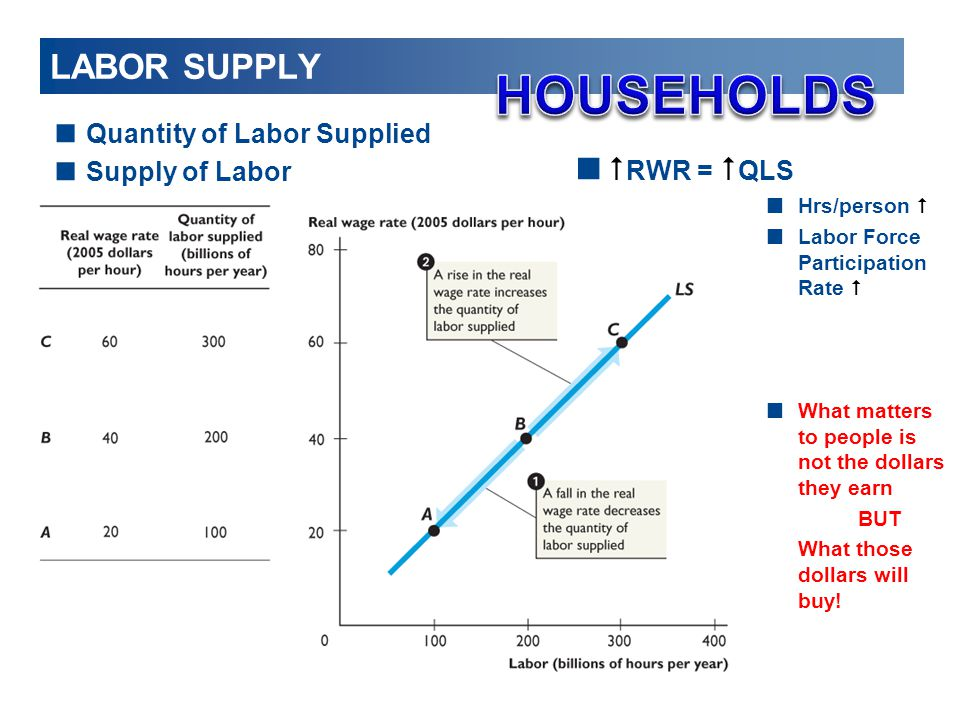 HOUSEHOLDS LABOR SUPPLY #RWR = #QLS Quantity of Labor Supplied