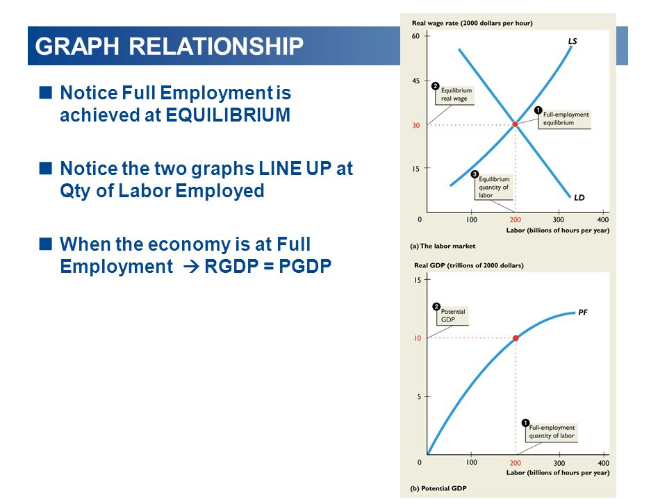 GRAPH RELATIONSHIP Notice Full Employment is achieved at EQUILIBRIUM