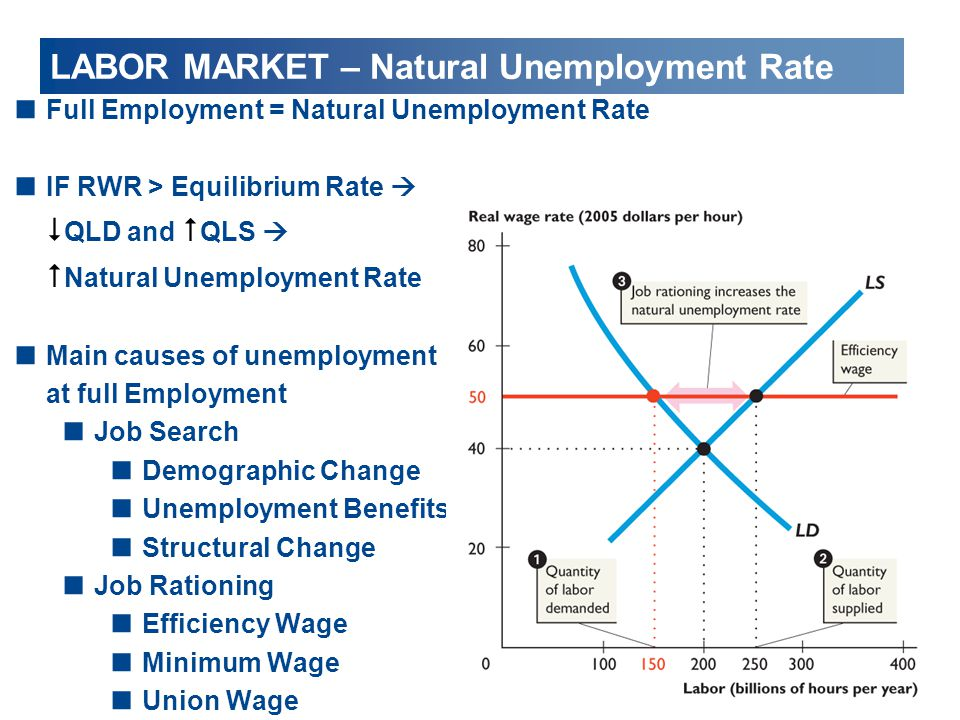 LABOR MARKET – Natural Unemployment Rate
