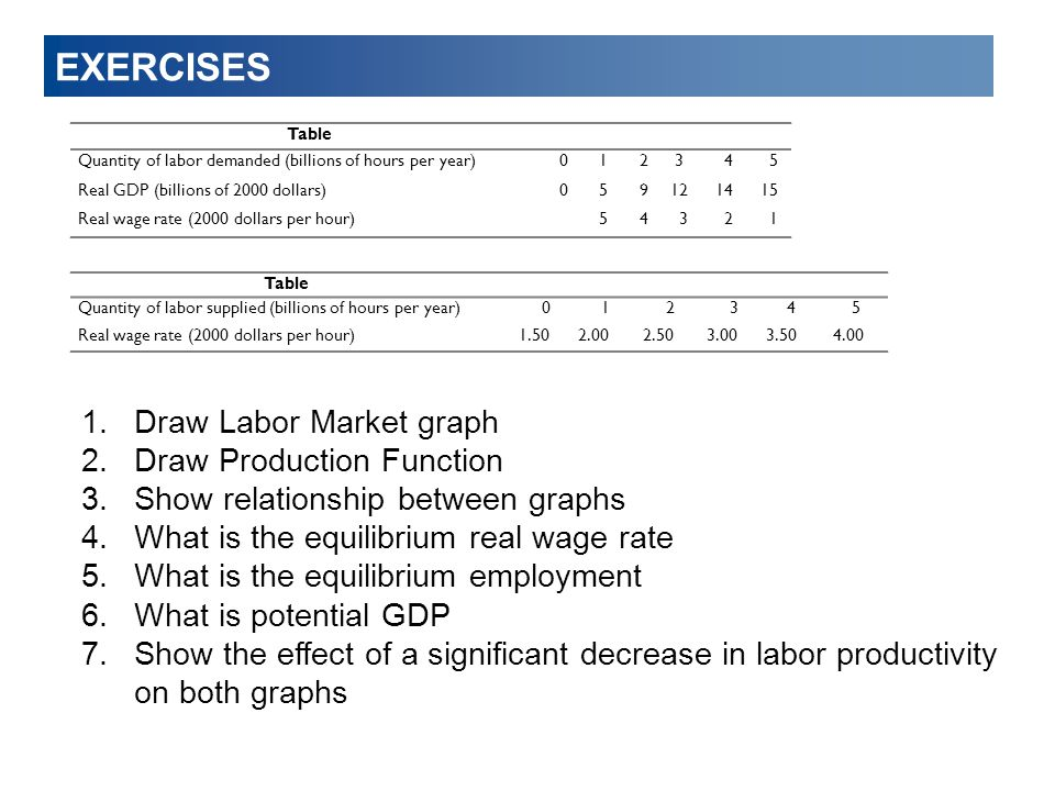 EXERCISES Draw Labor Market graph Draw Production Function