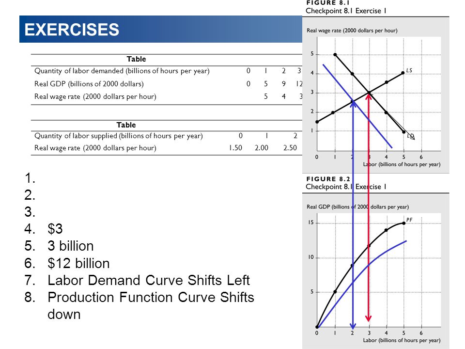 EXERCISES $3 3 billion $12 billion Labor Demand Curve Shifts Left