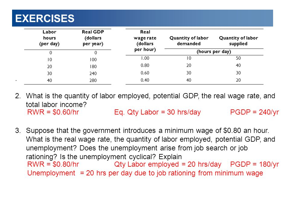 EXERCISES . What is the quantity of labor employed, potential GDP, the real wage rate, and total labor income