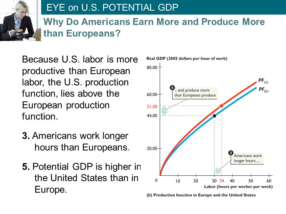 Why Do Americans Earn More and Produce More than Europeans