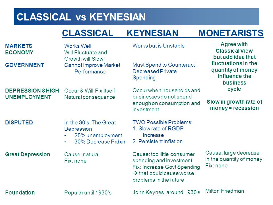 new classical monetarist and keynesian views Keynesianism, monetarism, and new classical macro keynesianism (1a) the desired capital output ratio is constant, ie v=k t /y t for all t this assumption is compatible with the solution of max k {k.