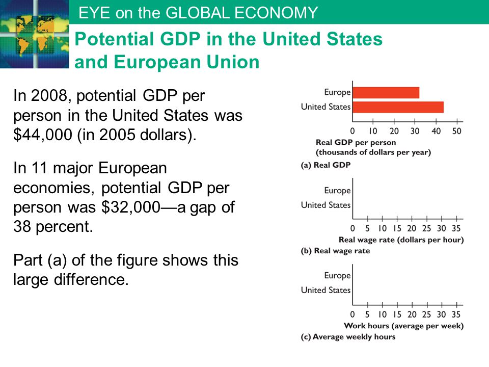Potential GDP in the United States and European Union