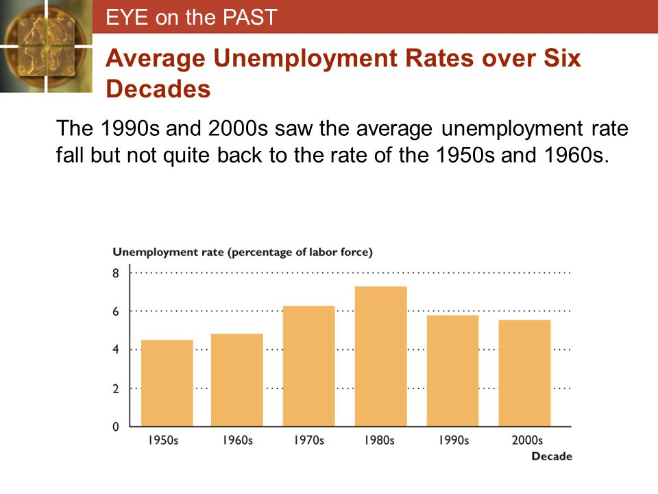 Average Unemployment Rates over Six Decades