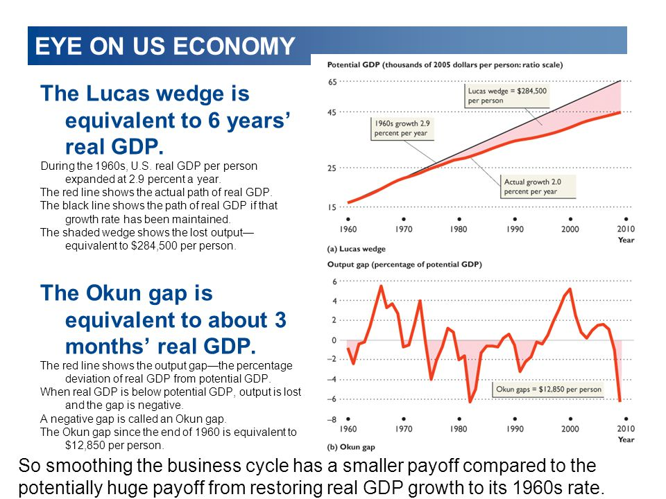 EYE ON US ECONOMY The Lucas wedge is equivalent to 6 years' real GDP.