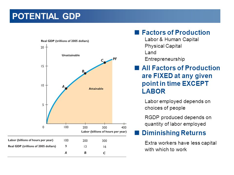 POTENTIAL GDP Factors of Production