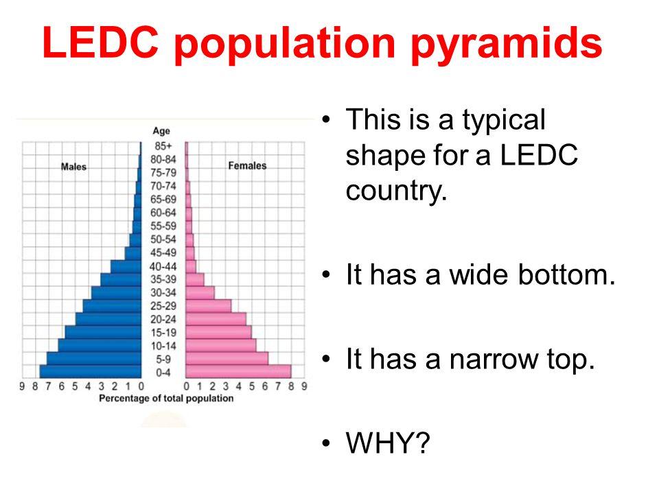 LEDC population pyramids