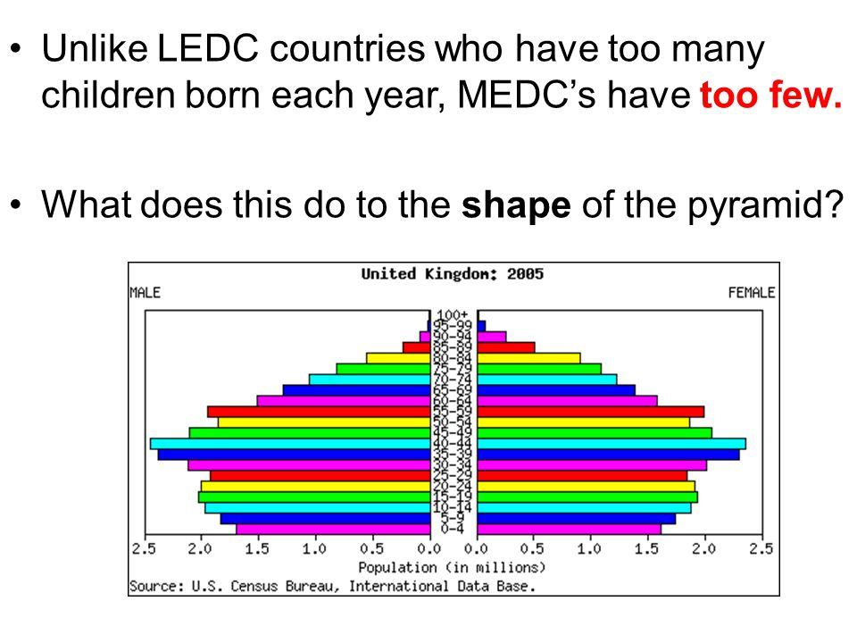 Unlike LEDC countries who have too many children born each year, MEDC's have too few.