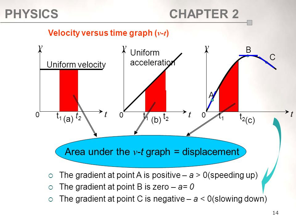 Area under the v-t graph = displacement