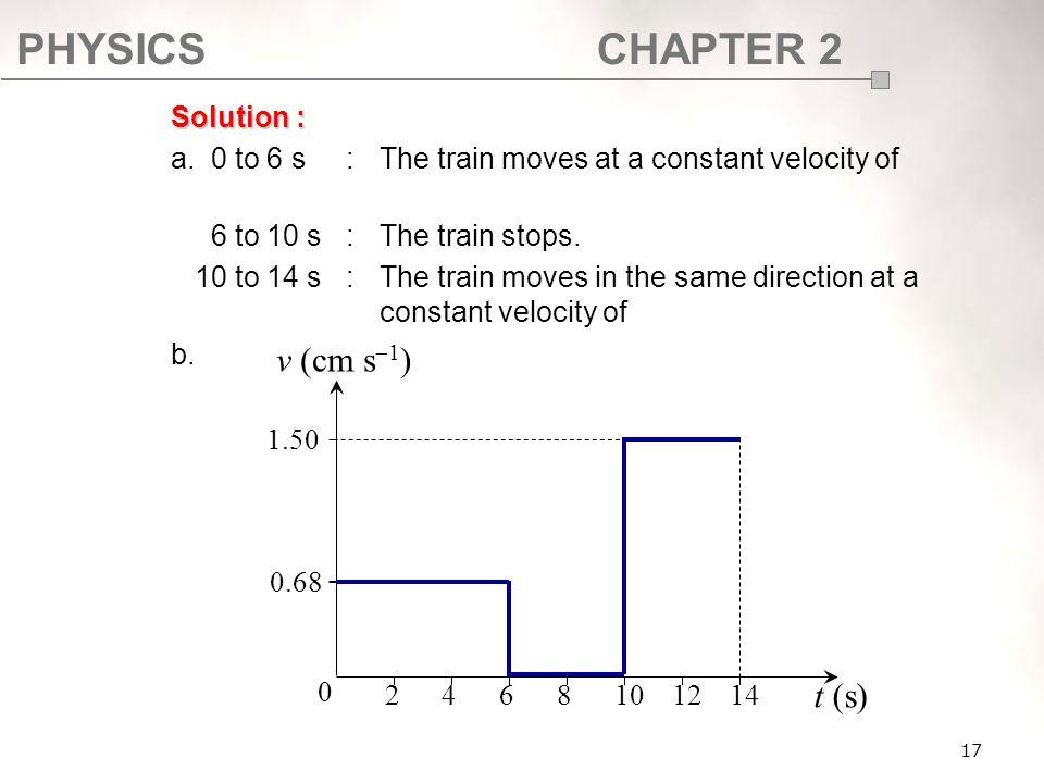 v (cm s1) t (s) Solution :