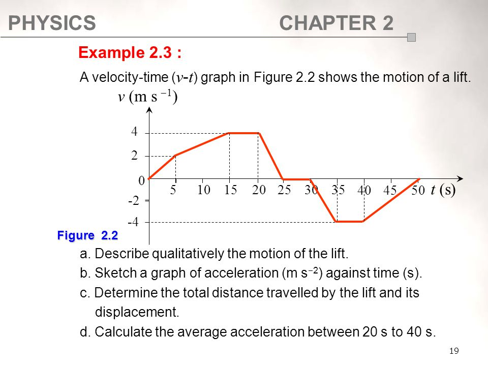 SF017 Example 2.3 : A velocity-time (v-t) graph in Figure 2.2 shows the motion of a lift. a. Describe qualitatively the motion of the lift.