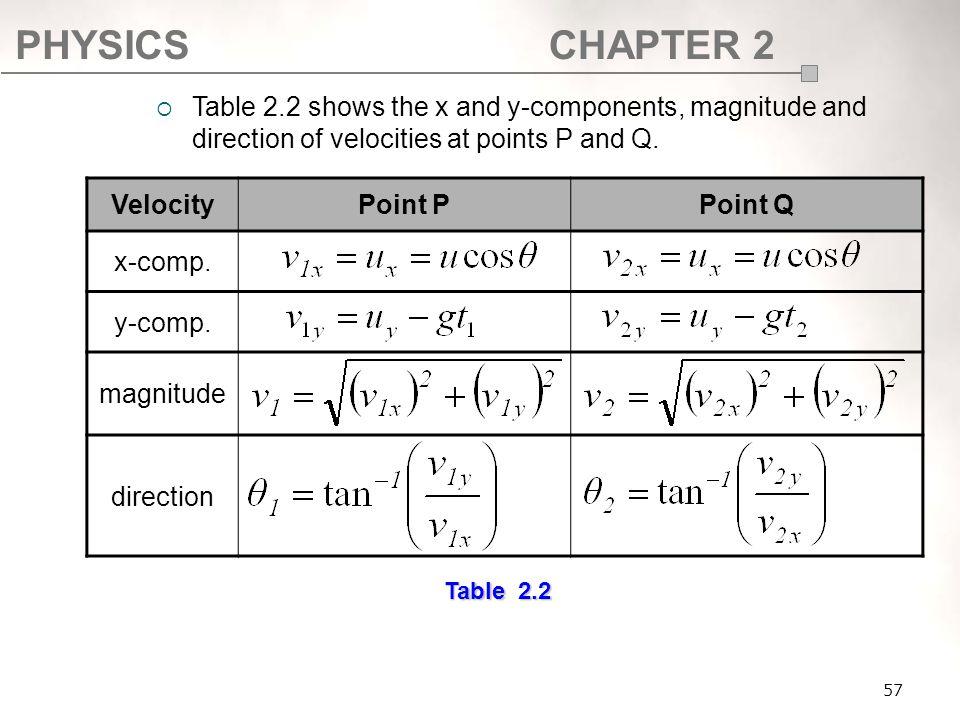 Velocity Point P Point Q