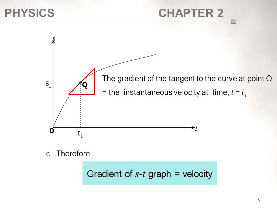 Gradient of s-t graph = velocity
