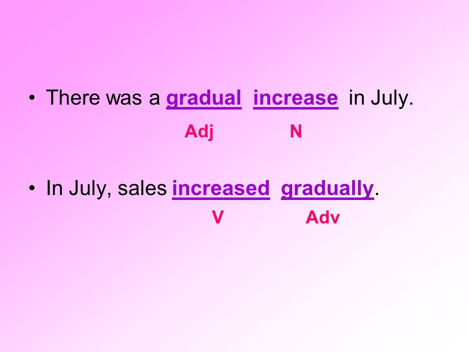 There was a gradual increase in July.