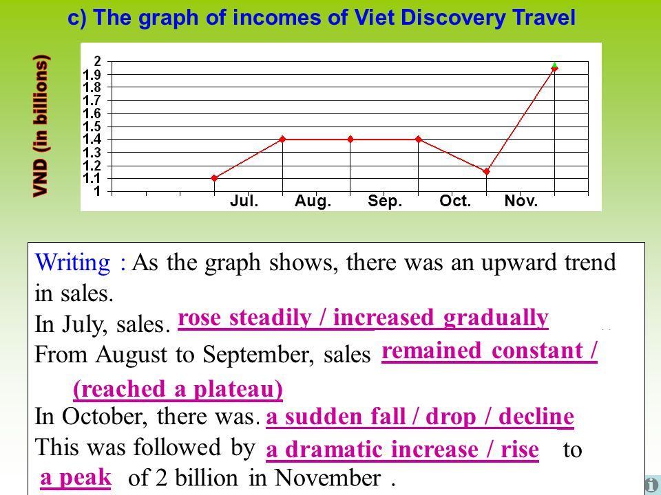 c) The graph of incomes of Viet Discovery Travel