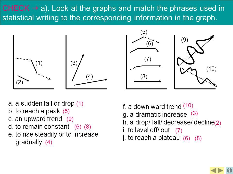 CHECK  a). Look at the graphs and match the phrases used in statistical writing to the corresponding information in the graph.