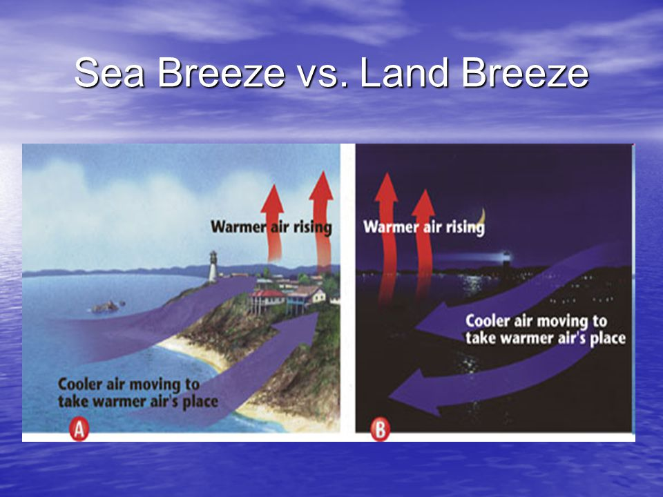 Sea Breeze vs. Land Breeze