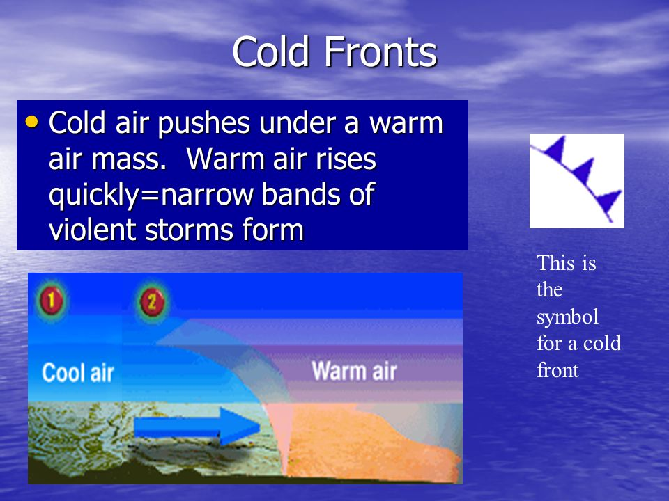 Cold Fronts Cold air pushes under a warm air mass. Warm air rises quickly=narrow bands of violent storms form.