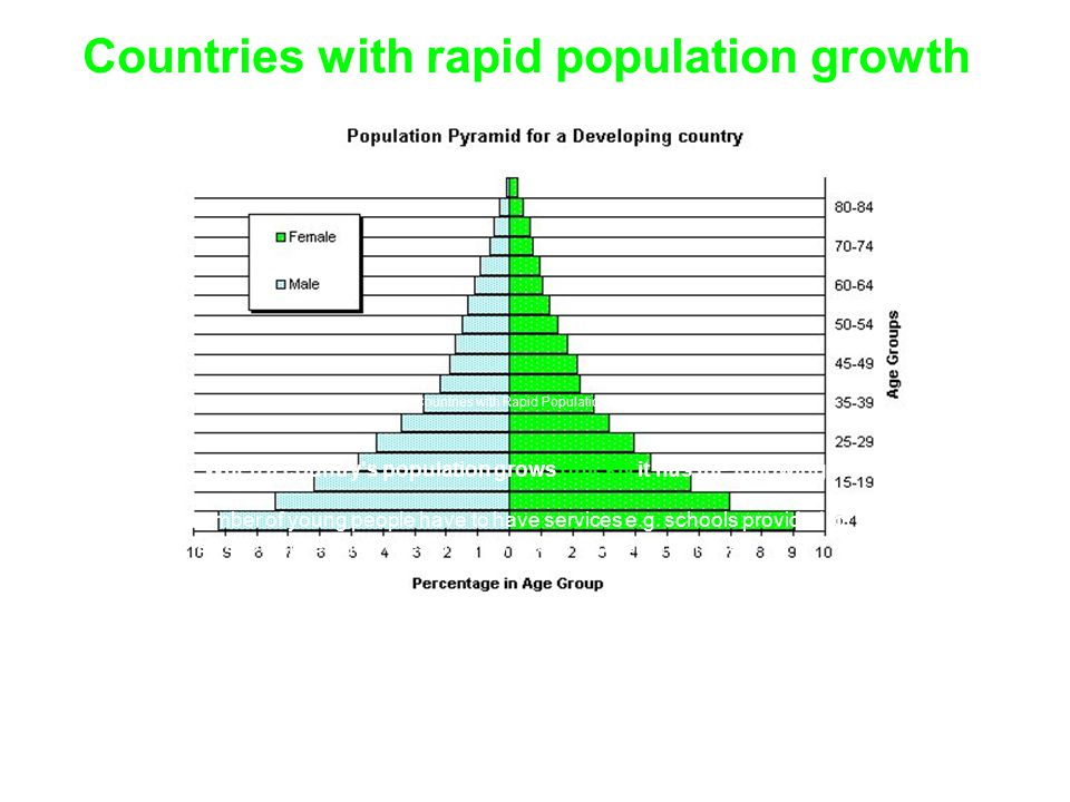 Countries with rapid population growth