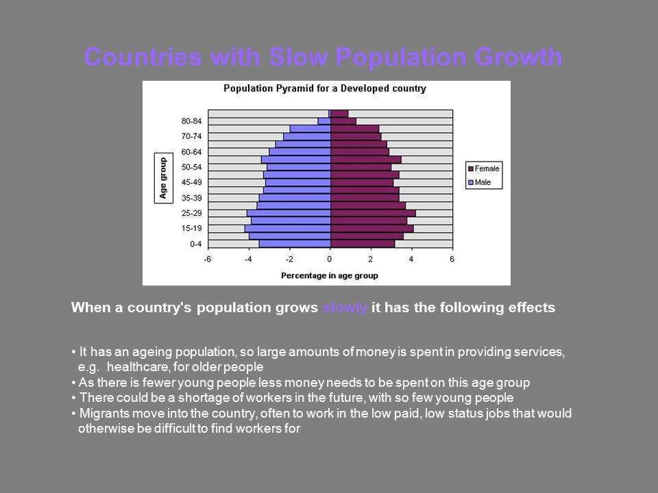 Countries with Slow Population Growth