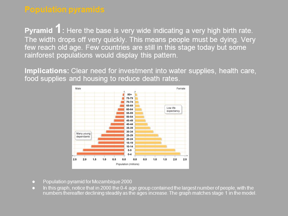 Population pyramids Pyramid 1: Here the base is very wide indicating a very high birth rate. The width drops off very quickly. This means people must be dying. Very few reach old age. Few countries are still in this stage today but some rainforest populations would display this pattern. Implications: Clear need for investment into water supplies, health care, food supplies and housing to reduce death rates.