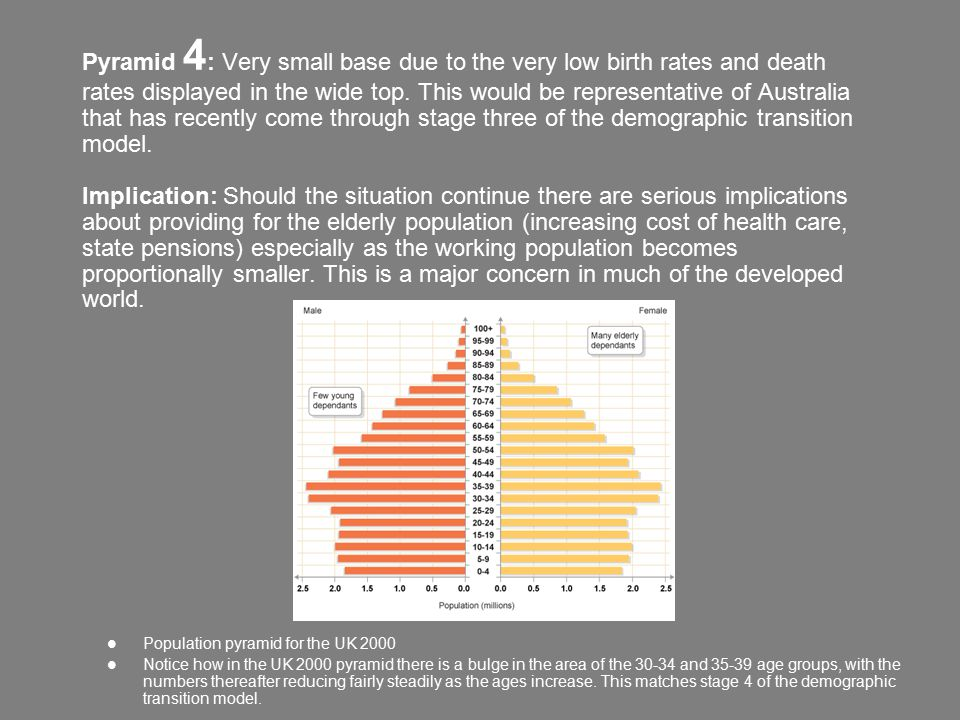 Pyramid 4: Very small base due to the very low birth rates and death rates displayed in the wide top. This would be representative of Australia that has recently come through stage three of the demographic transition model. Implication: Should the situation continue there are serious implications about providing for the elderly population (increasing cost of health care, state pensions) especially as the working population becomes proportionally smaller. This is a major concern in much of the developed world.