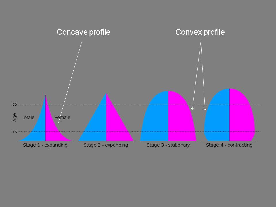 Concave profile Convex profile