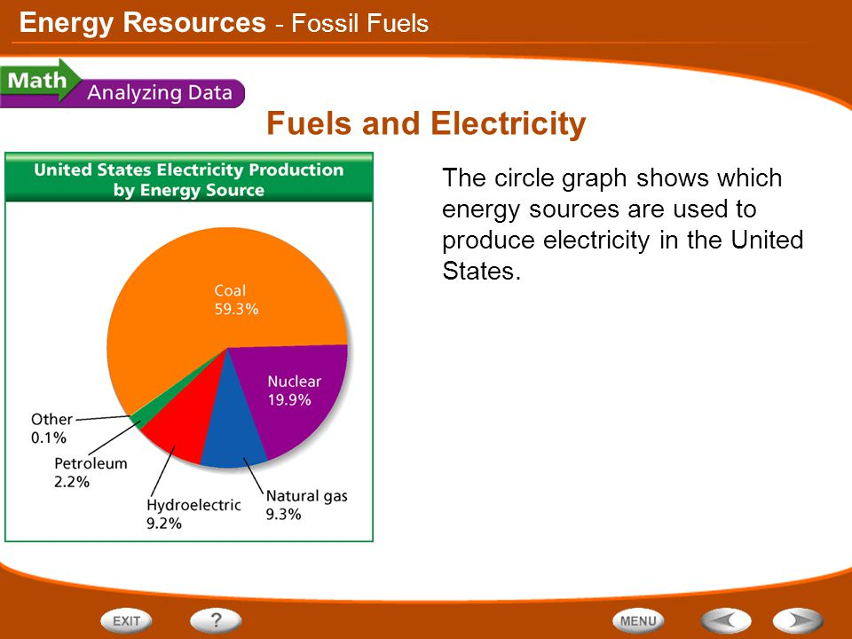 Fuels and Electricity - Fossil Fuels