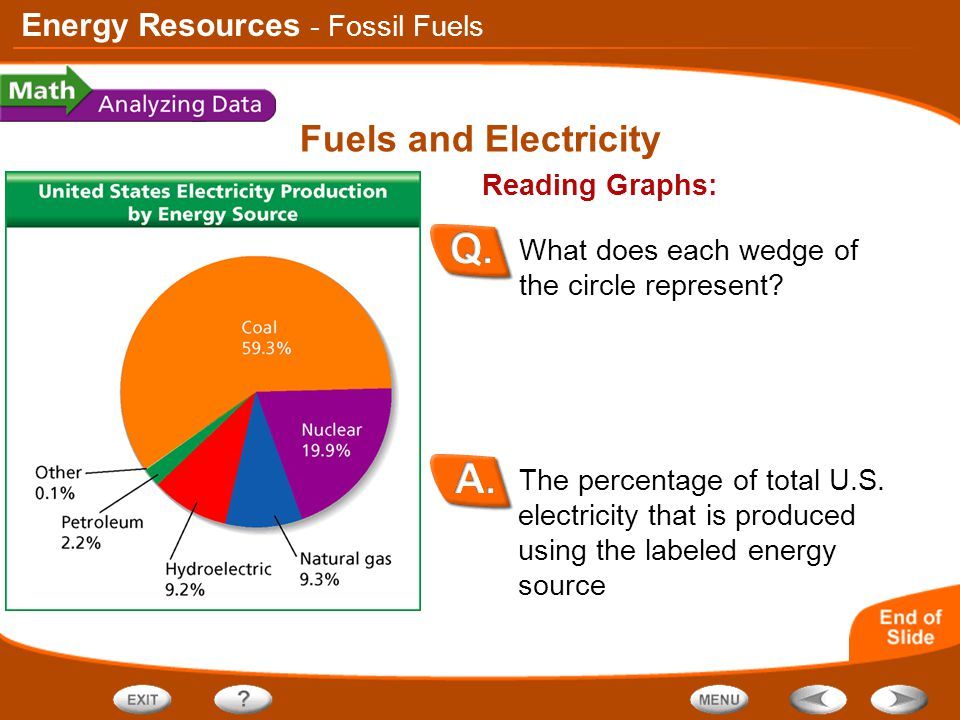 Fuels and Electricity - Fossil Fuels Reading Graphs: