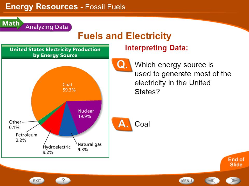 Fuels and Electricity - Fossil Fuels Interpreting Data: