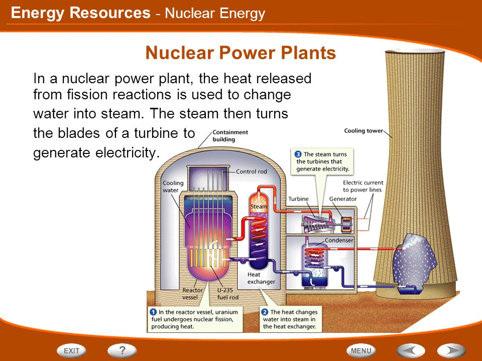 Nuclear Power Plants - Nuclear Energy